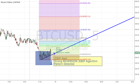 BTCUSD: BTC REVERSION DETECTED BY JDBIF ALGORITHM