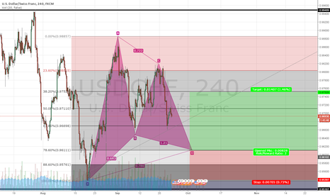 USDCHF: Potential Bullish Gartley
