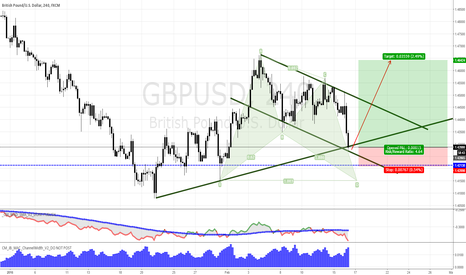 GBPUSD: GBPUSD going to Long BUY