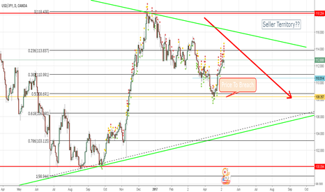 USDJPY: USDJPY Weekly Outlook | Seller Territory? |