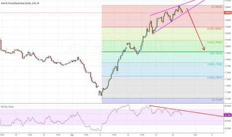 GBPAUD: GBP/AUD Rising Wedge with Bearish Divergence