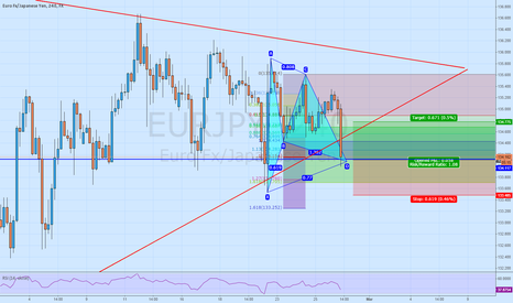 EURJPY: EURJPY H4 Gartley pattern