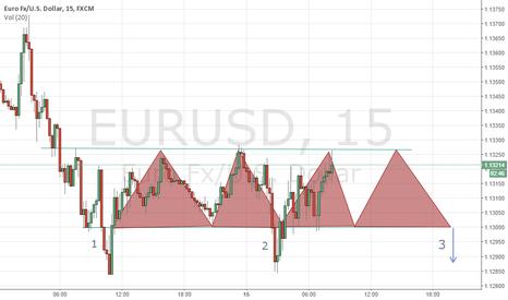 EURUSD: short opportunities 1,2,3 (jiggy)