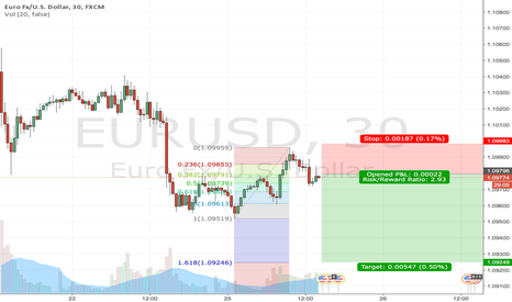 EURUSD: BEARISH EURUSD triggers a sell signal on 30 minute chart