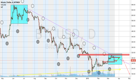 BTCUSD: Bulls try to climb the mountain, bears take the highway.