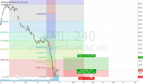 KMI: Short-term trading setup of KMI