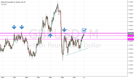 GBPUSD: support &resistance