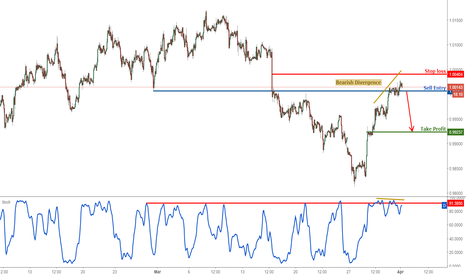 USDCHF: USD/CHF testing major resistance, remain bearish