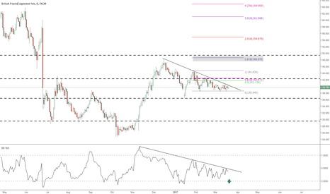 GBPJPY:  GBPJPY TESTING BB% RESISTANCE / TOPSIDE