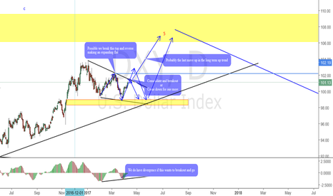 DXY: DXY Possible Structure