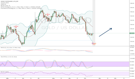 XAUUSD: China's after party and the gold rise.
