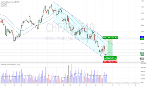 CHFJPY: CHFJPY - Bullish Shark completes, long ONLY after this happens!
