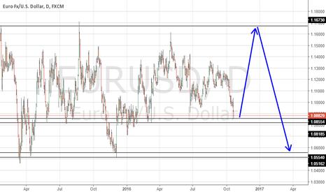 EURUSD: EURUSD   long -  short