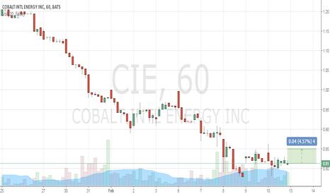 CIE: Buy 0.81 TP 0.85 SL 0.77