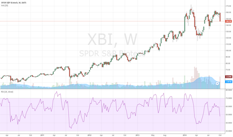 XBI: biotech etf