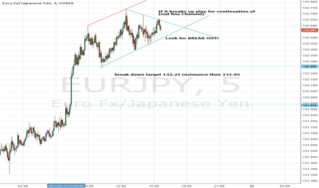 EURJPY: Euro Yen Breakout -> Continuation or Resistance Target Play