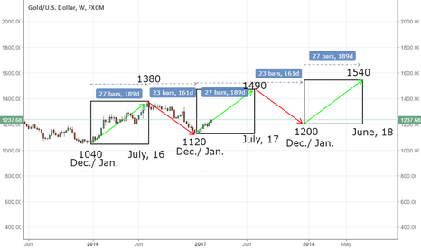 XAUUSD: Potential 3 drives pattern on weekly timeframe