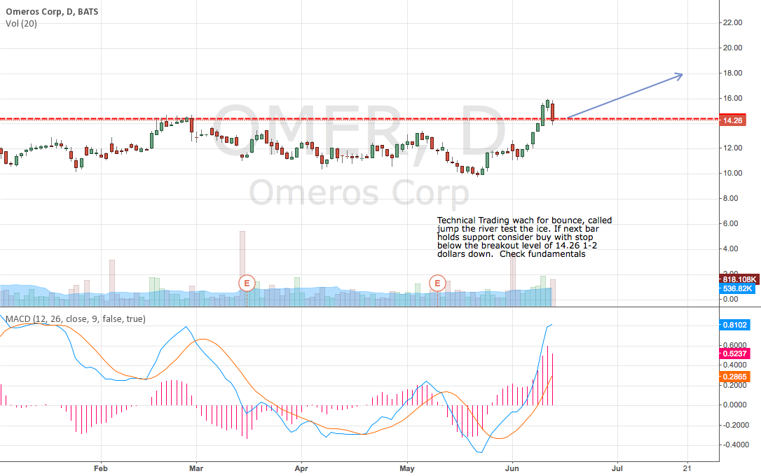 OMER low price potential technical trade