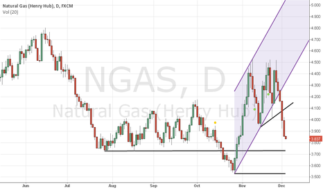 NGAS: Natural gas consolidation likely to continue.