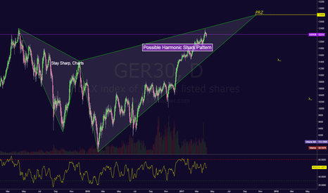 GER30: Possible Shark in DAX setting up or double top.
