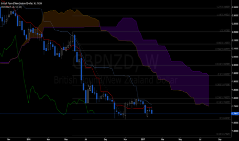 GBPNZD: GBPNZD: bearish from M1 to H1...