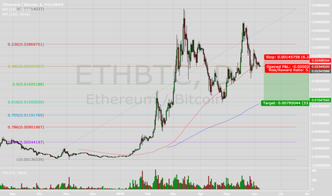 ETHBTC: Etherum Breaking Down