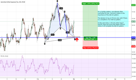 AUDJPY: AUDJPY - The Importance of an ABCD pattern in the Gartley