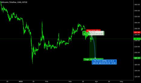 BTCUSD: BTC/USD: 182 target