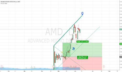 AMD: Stop... Hammer time!