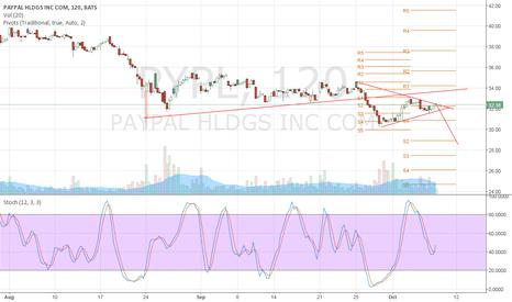 PYPL: $pypl