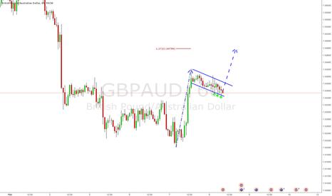 GBPAUD: Descending wedge pattern on GBPAUD