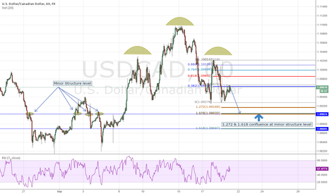 USDCAD: USDCAD - Fib confluence at minor structure level