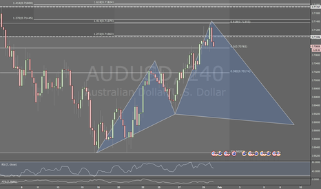 AUDUSD: AUDUSD / 4HR / POTENTIAL CYPHER PATTERN + (VIDEO)