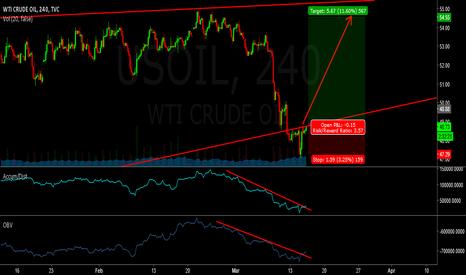 USOIL: Long - oil
