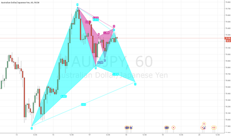AUDJPY: AUDJPY - 1H - BULLISH AND BEARISH GARTLEY