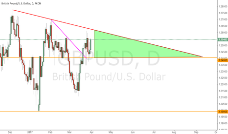 GBPUSD: Trade WIthin Triangle