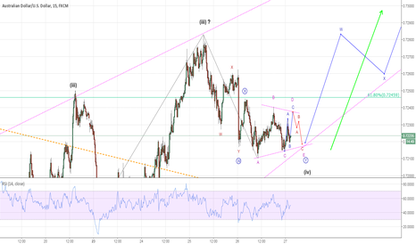 AUDUSD: AUDUSD...Why the Kangaroo won't move ?