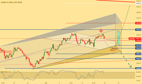 XAUUSD: Gold seems to bear but need one more change to bullish