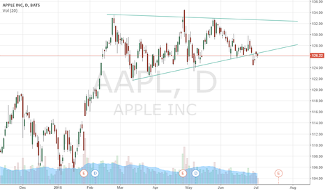 AAPL: $AAPL wedge backtest