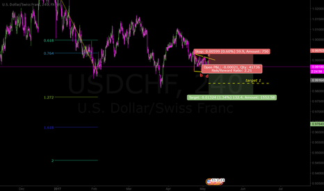 USDCHF: Another completed abcde wedge