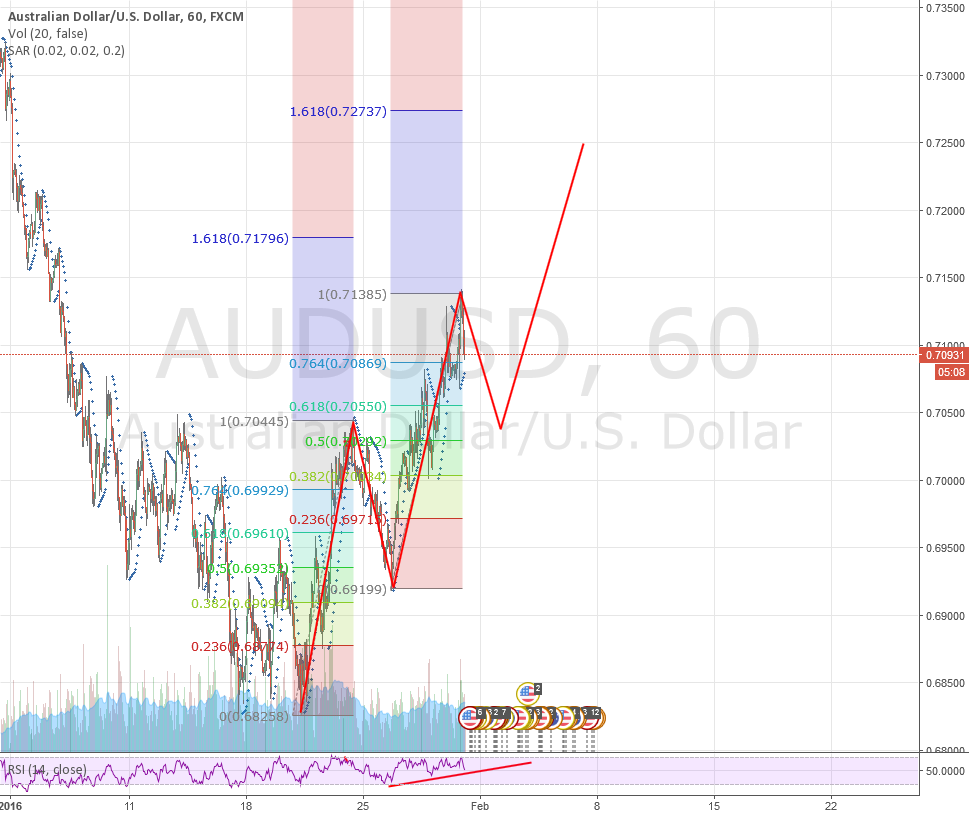 Aud/Usd Long Set-Up