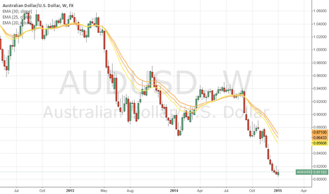 AUDUSD: AUD/USD looking like it's going for a correction