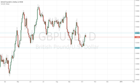 GBPUSD: GBPUSD DAILY TF SHORT