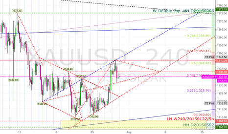 XAUUSD: 20160728 possible channel on XAUUSD 240 Long