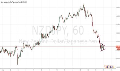 NZDJPY: nzd/jpy bearish pennant forming