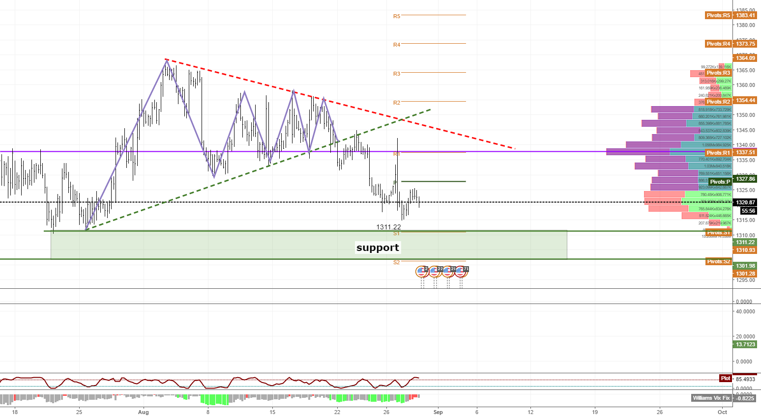 xauusd support 1303 to 1311