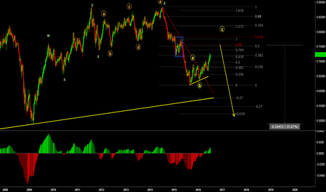 NZDUSD: NZD short beginning to look attractive again.