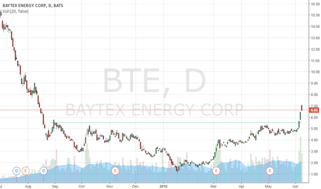 BTE: BTE broke out of clear inverted H&S pattern
