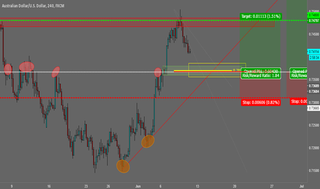 AUDUSD: TCT Trade at Structure