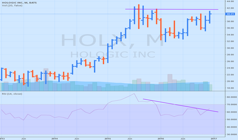 HOLX: HOLX new highs around the corner